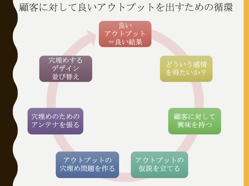 顧客に対して良いアウトプットを出すための循環